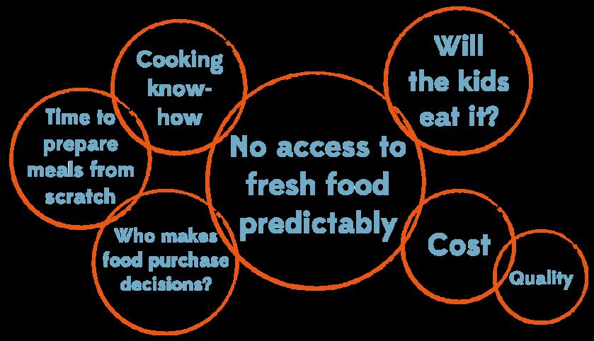 CuriousCatalyst_FoodDesertFactors